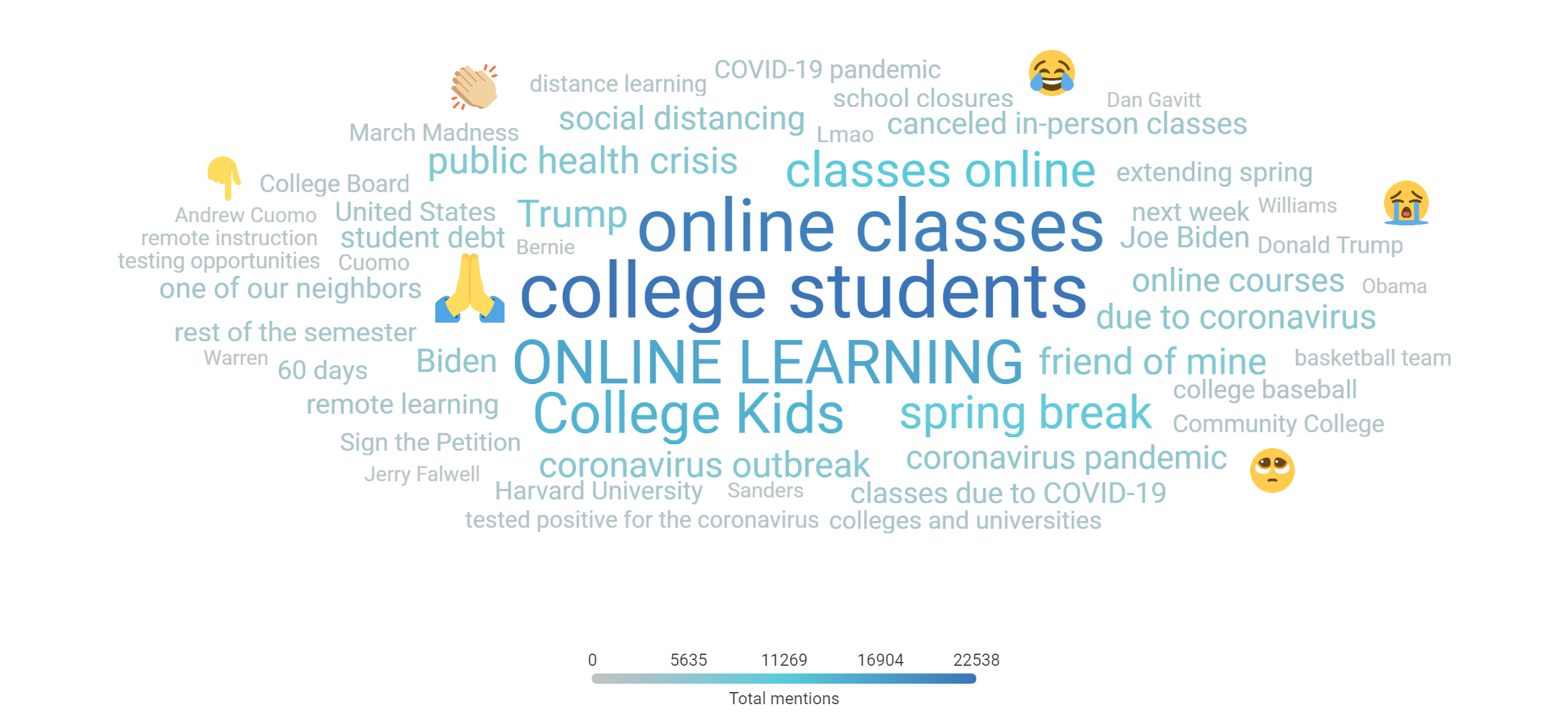 """Higher ed topic focused word cloud with """"online classes,"""" """"college students,"""" ONLINE LEARNING,"""" and """"College Kids"""" being the most popular topics"""