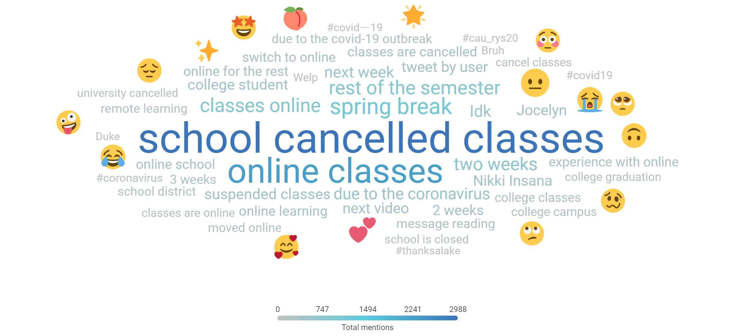 """Student topic word cloud with """"school cancelled classes"""" and """"online classes"""" the most popular topics after excluding a Tumblr post"""