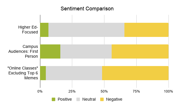 "3.27 Sentiment Comparison for positive, neutral, and negative conversation for higher-ed focused, campus audiences (first person), and ""online classes"" excluding top 6 memes"