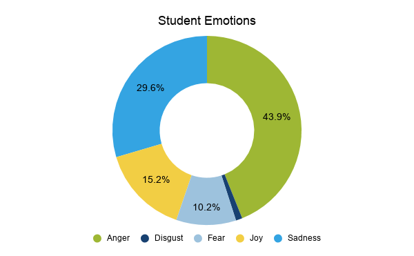 3.31 Student Emotions showing 43.9% anger, 29.6% sadness, 15.2% joy, 10.2% fear, and a small amount of disgust.