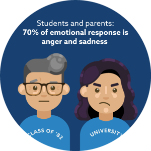 Students and parents had 70% of the emotional response in the online conversation is anger and sadness