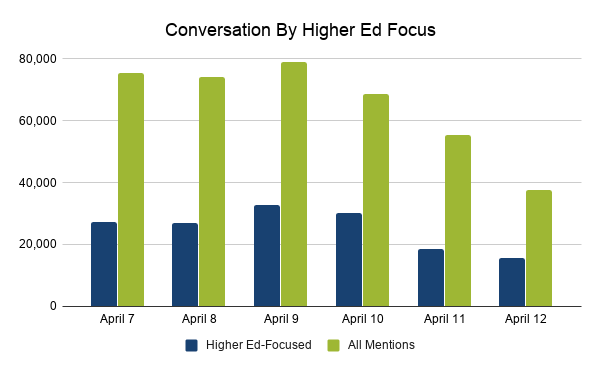 4.14 Conversation By Higher Ed Focus comparing higher-ed focused mentions and all mentions from April 7 to April 12