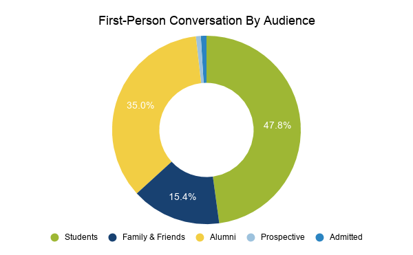 4.14 First-Person Conversation By Audience, which includes students, family & friends, alumni, prospective, and admitted