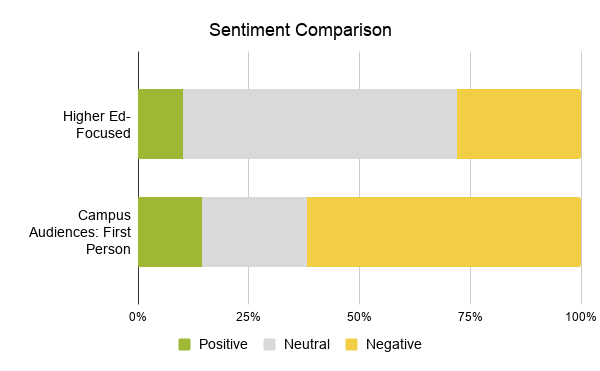 4.14 Sentiment Comparison of higher-ed focused and campus audiences (first person) and their positive, neutral, and negative conversation