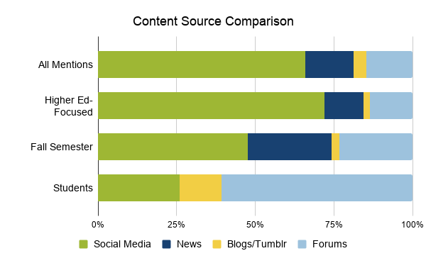 Comparing content sources of social media, news, blogs/Tumbler, and forums among all mentions, higher-ed focused mentions, fall semester, and students