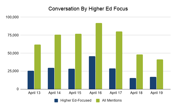 Comparing higher-ed focused mentions and all mentions from April 13 to April 19