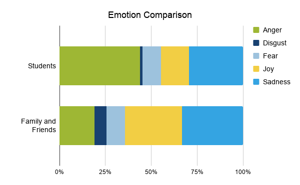 Emotion comparison showing anger, disgust, fear, joy, and sadness among students and family and friends