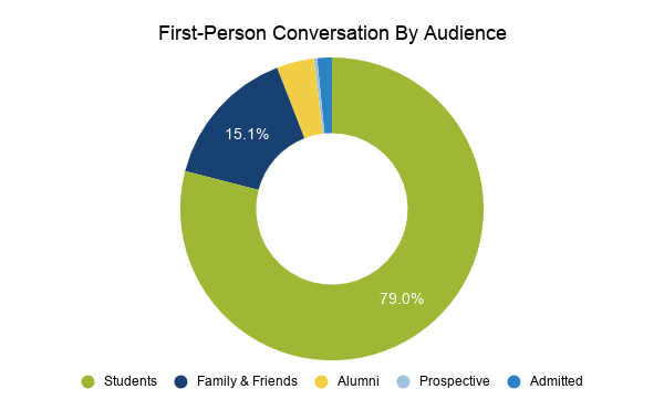 First-person conversation by audience, showing students, family & friends, alumni, prospective, and admitted