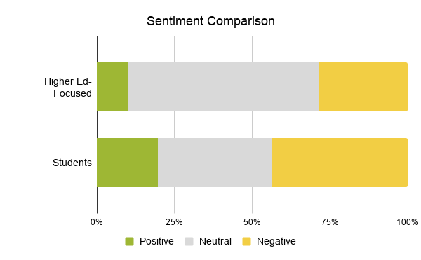 Sentiment comparison of positive, neutral, and negative between higher-ed focused mentions and students mentions