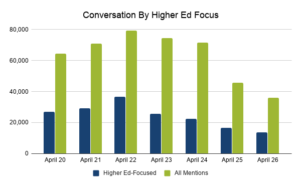 4.28 Conversation By Higher Ed Focus