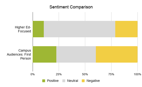 Sentiment comparison with positive neutral, and negative compared among higher ed-focused mentions and campus audiences: first person