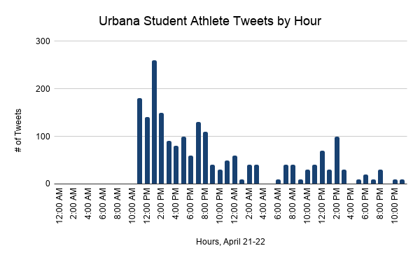 4.28 Urbana Student Athlete Tweets by Hour