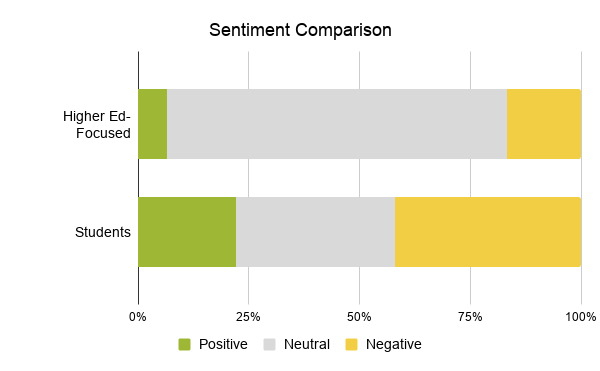 4.3 Sentiment Comparison showing positive, negative, and neutral for student and higher ed-focused conversation