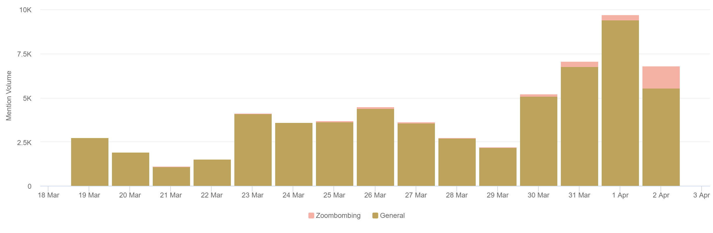 4.3 Volume By Days of general Zoom conversation and Zoombombing conversation