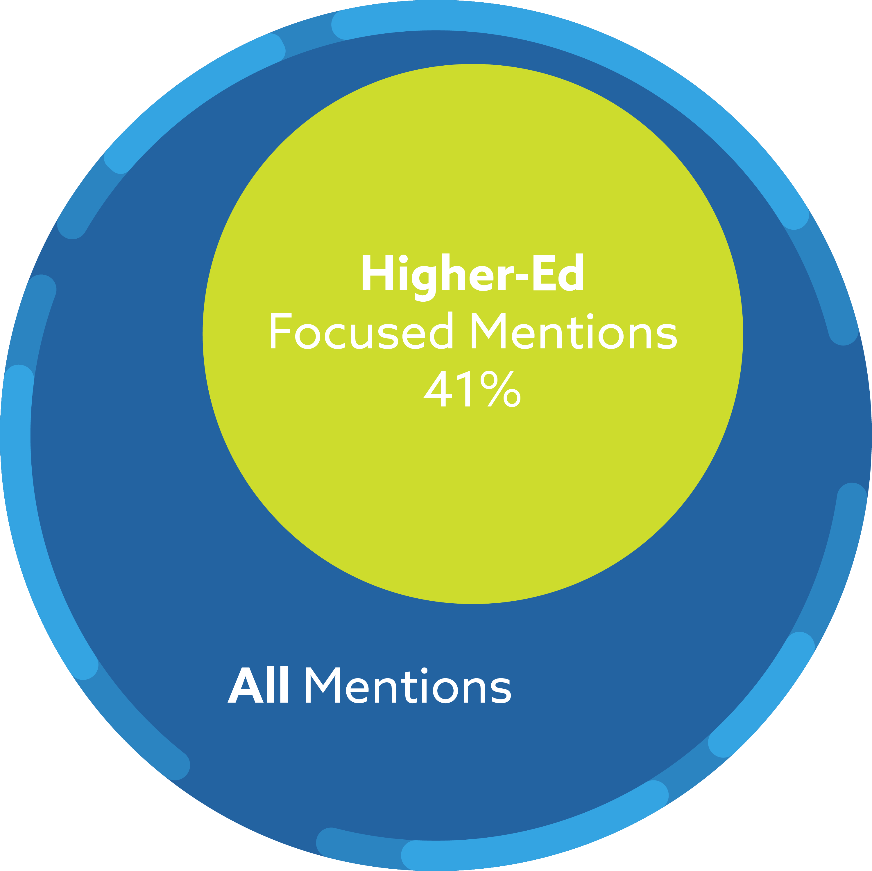 Of all mentions, 41% are higher-ed focused mentions