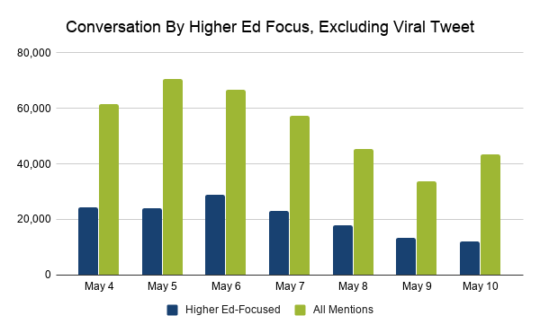 Conversation by higher-ed focus and all mentions, excluding viral tweet