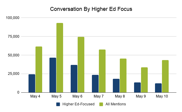 Conversation by higher ed-focused mentions and all mentions