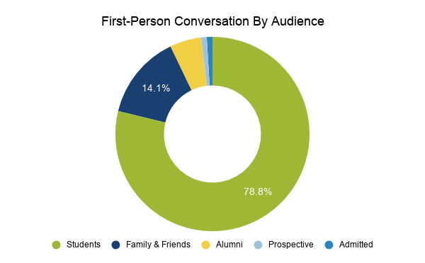 First-person conversation by audience (students, friends and family, alumni, prospective, and admitted)