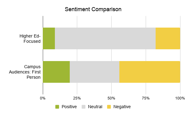 Sentiment comparison between positive, neutral, and negative and higher ed-focused and campus audiences