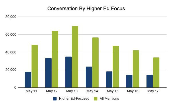 Conversation by higher ed focus: higher ed-focused conversation and all mentions May 11 to May 17