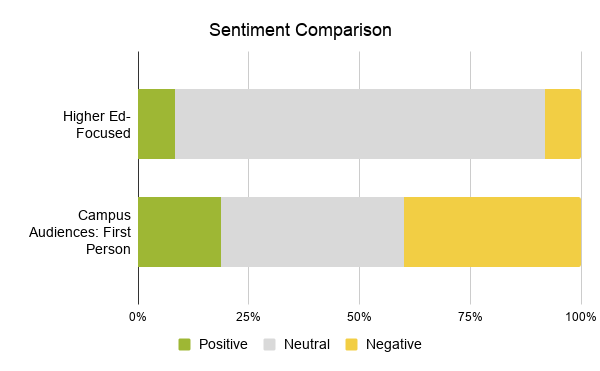 Sentiment ocmparison between higher ed-focused and campus audiences: first person