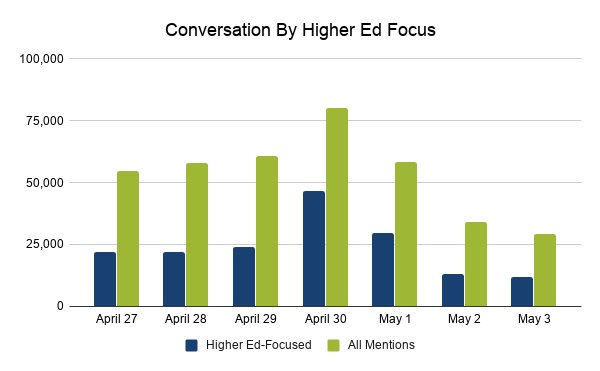 Conversation by higher-ed focus and all mentions from April 27 to May 3