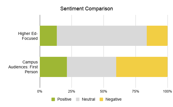 Sentiment comparison with positive, neutral, and negative compared among higher-ed focused and campus audiences: first person