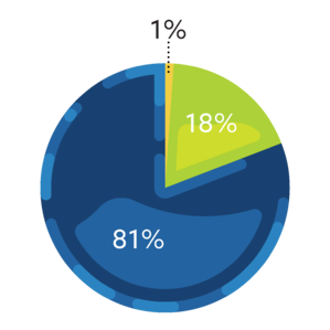 Mentions of being an alumnus/a of a particular institution accounted for 81 percent, general discussion of alumni made up 18 percent of mentions, and mentions of a friend or family member alumnus/a was 1 percent of mentions.