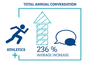 Total annual conversation with athletics
