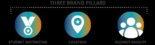 campaign-hinged-on-three-brand-pillars