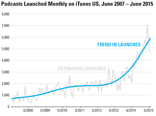 Graph of Podcasts Launched Monthly on iTunes from 6/2007 to 6/2015