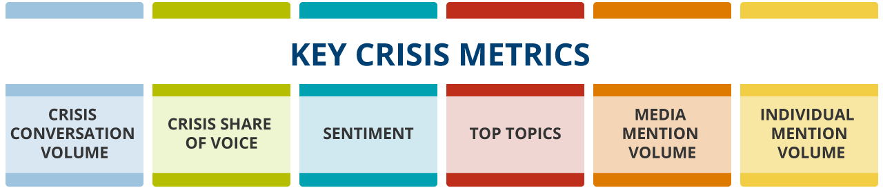 Illustration of six Key Crisis Metrics