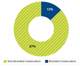 Circle graph that measures non-branded and branded conversation