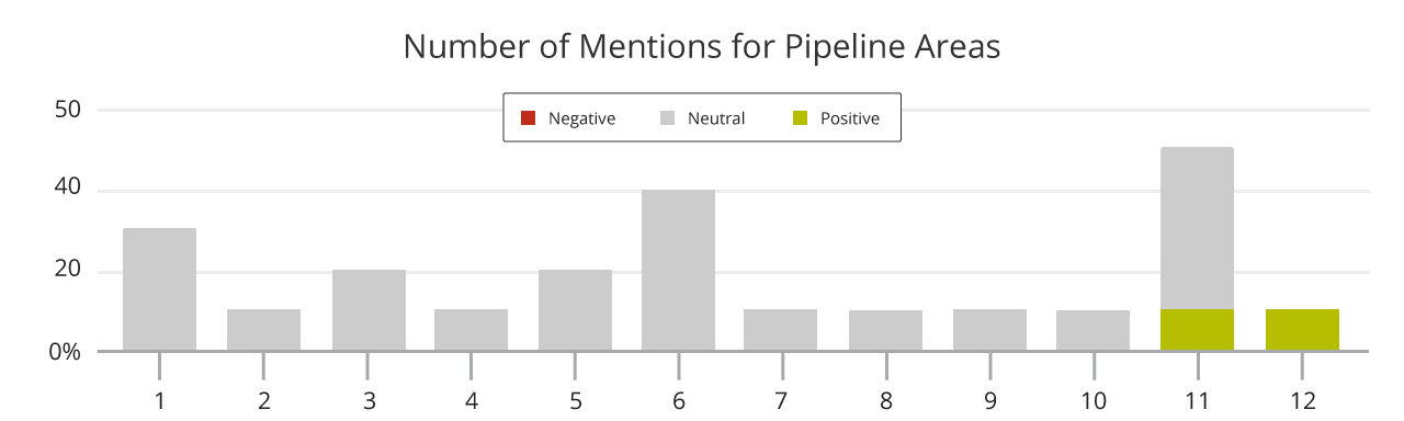 Bar graph showing the Number of Mentions for Pipeline Areas