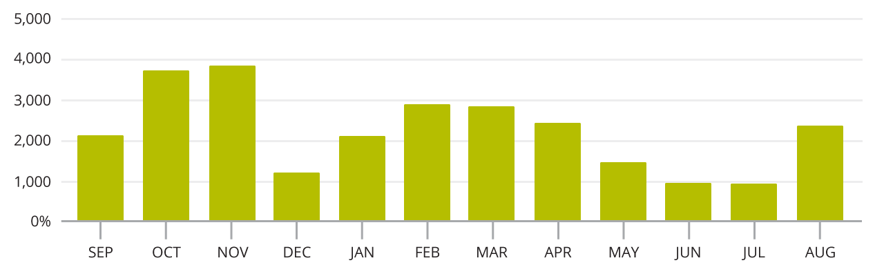 Bar graph detailing Total Mention Volume by Month