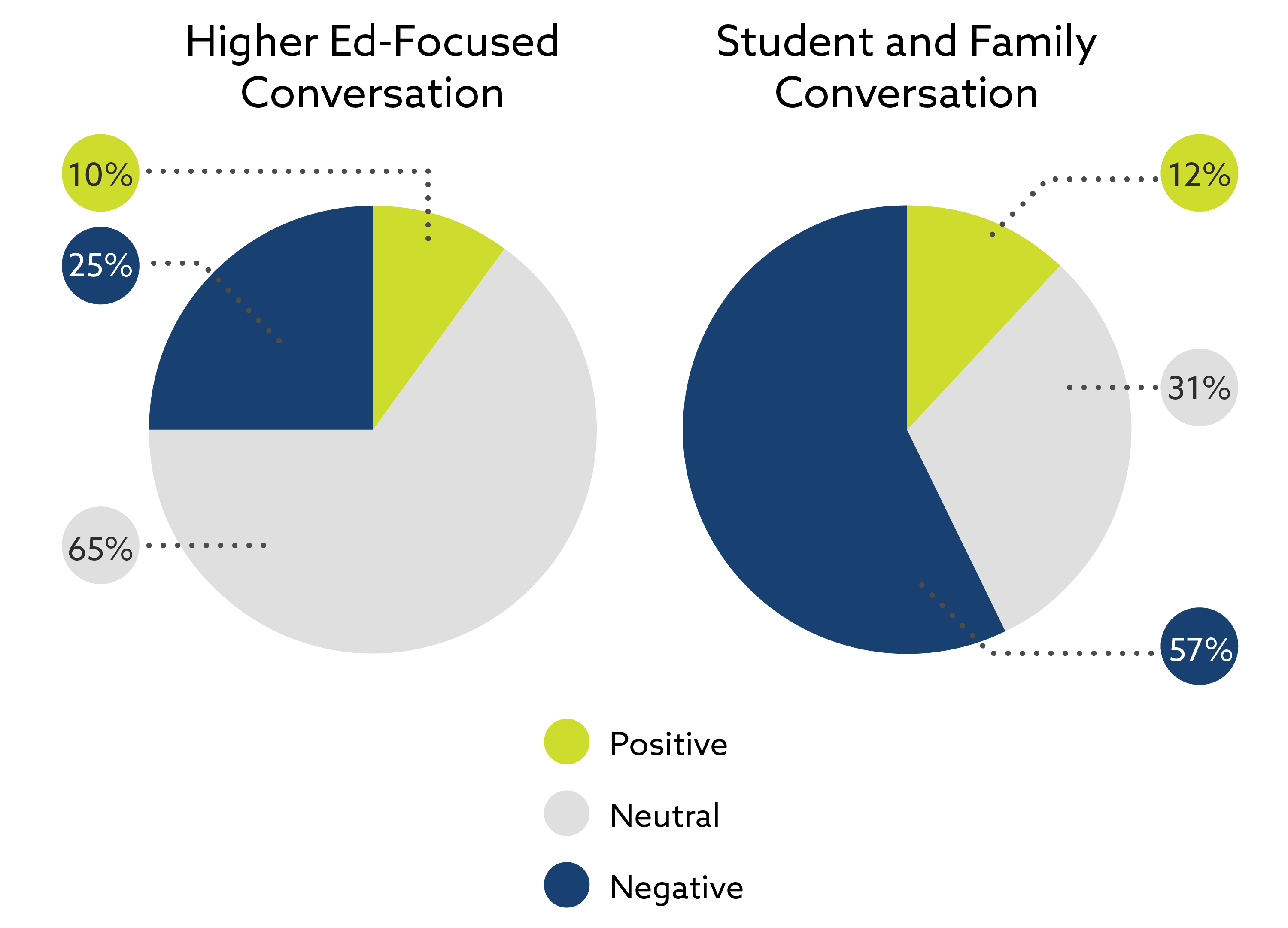 Comparison between higher ed-focused conversation with 10% positive, 25% negative and 65% neutral with student and family conversation with 12% positive, 57% negative, and 31% neutral