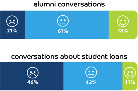 Conversation Sentiment Graph reflecting that a majority of alumni conversations were neutral, but  a majority of conversations about loans were negative
