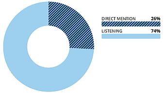 Donut chart of Crisis Case Study Duke Top Topics and Sentiment