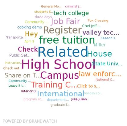 Word cloud showing the top topics that the authors wrote about the campus