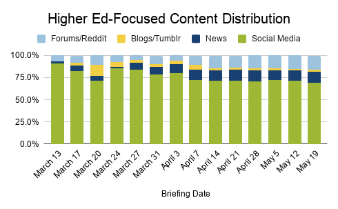 Higher ed-focused content distribution from March 13 to May 19 between forums/Reddit, blogs/Tumblr, news, and social media