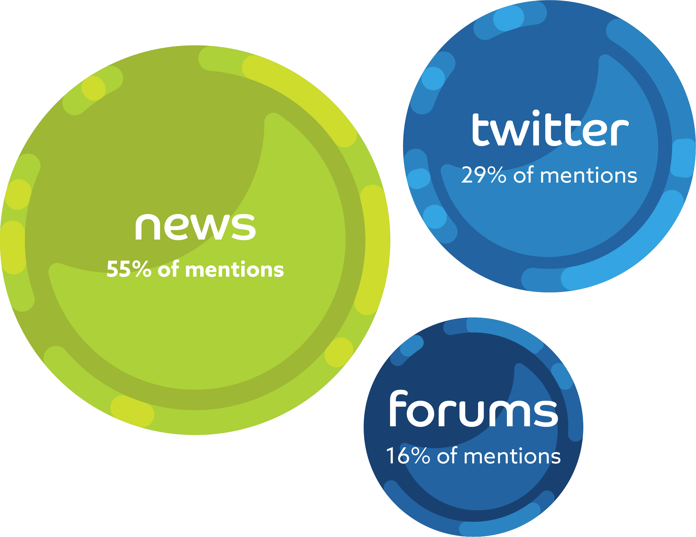circle graphs depicting: News: 55% of mentions, Twitter 29% of mentions, forums 16% of mentions
