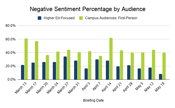 Negative Sentiment Percentage by higher ed-focused audience and campus audiences: first person from March 13 to May 19