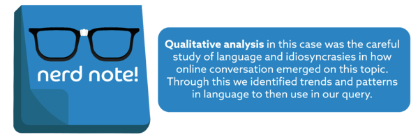 Qualitative analysis in this case was the careful study of language and idiosyncrasies in how online conversation emerged on this topic. Through this we identified trends and patterns in language to then use in our query.