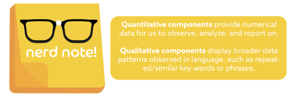 Nerd Note:  Michelle Mulder:heavy_check_mark:  2:33 PM They look great, just one change on note 4. This was actually describing Qualitative and Quantitative. Can you update the text to: Quantitative components provide numerical data for us to observe, analyze, and report on. Qualitative components display broader data patterns observed in language, such as repeated/similar key words or phrases.