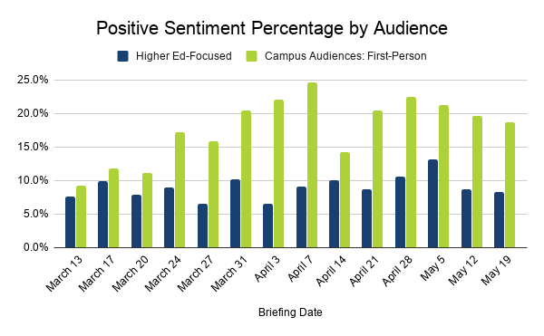 Positive Sentiment Percentage by higher ed-focused audience and campus audiences: first-person from March 13 to May 19