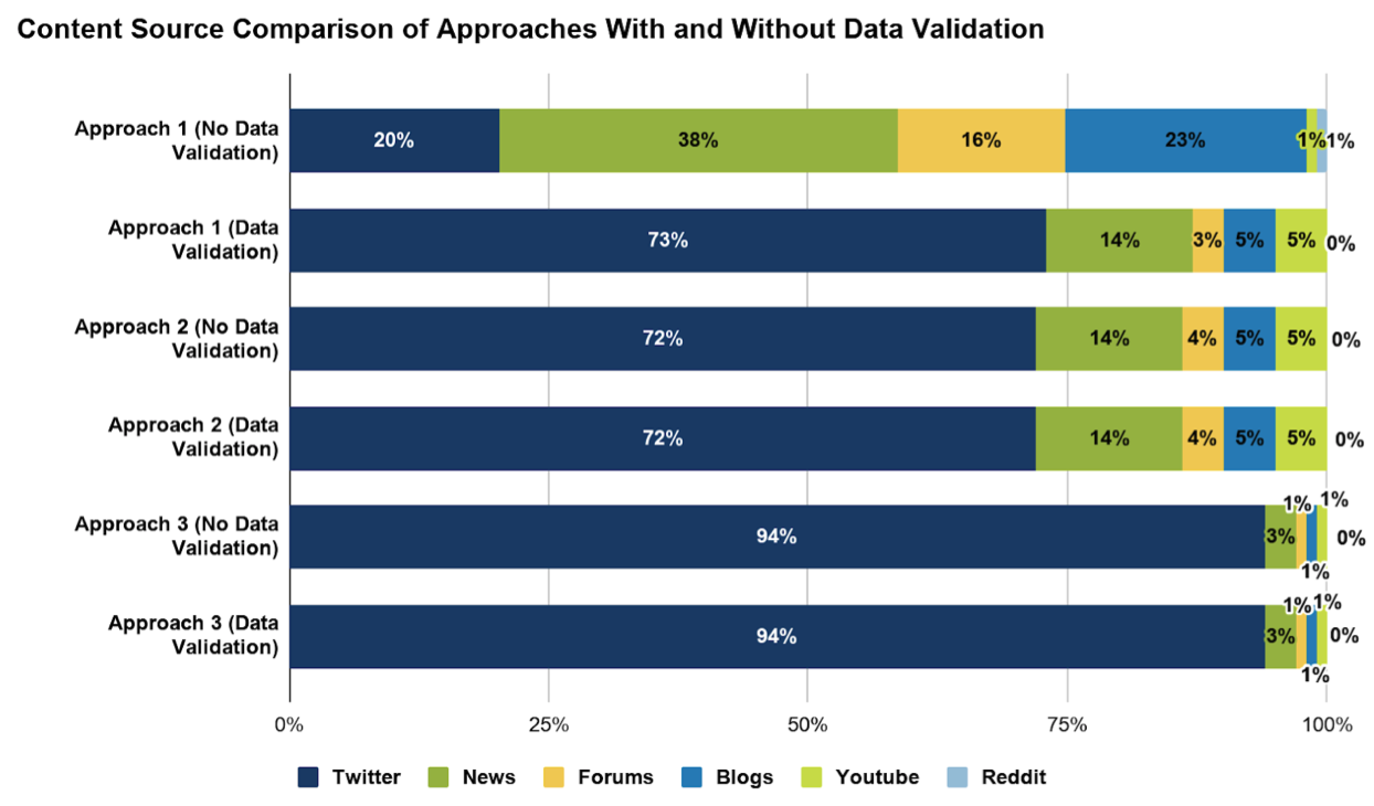 Content source comparison of approaches with and without data validation
