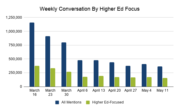 Weekly Conversation By Higher Ed Focus between all mentions and higher ed-focused mentions from March 16 to May 11