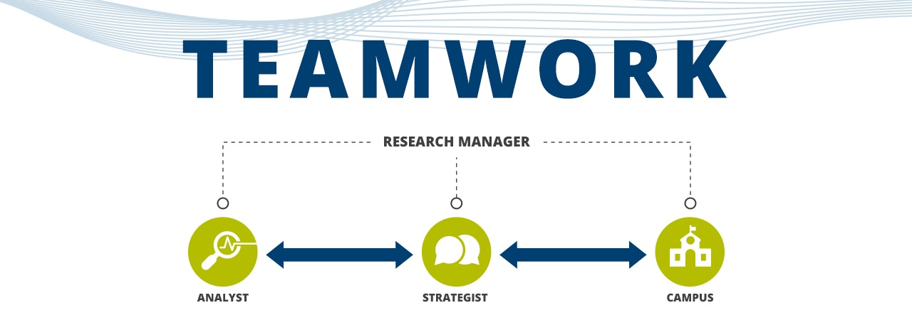 Diagram of Campus Sonar Teamwork - Flow of analyst to strategist to campus