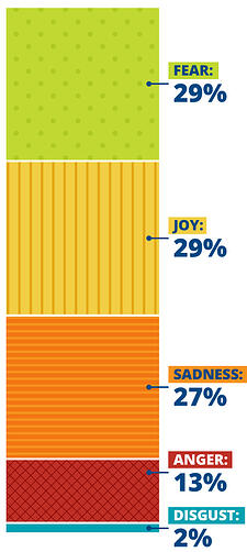Emotion analysis during finals, 29% fear, 29% joy, 27% sadness, 13% anger, and 2% disgust
