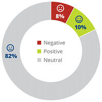 Pie chart showing sentiment during finals, 82% neutral, 10% positive, and 8% negative